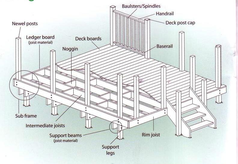 Jump To Next Level Free 9 X 12 Shed Plans